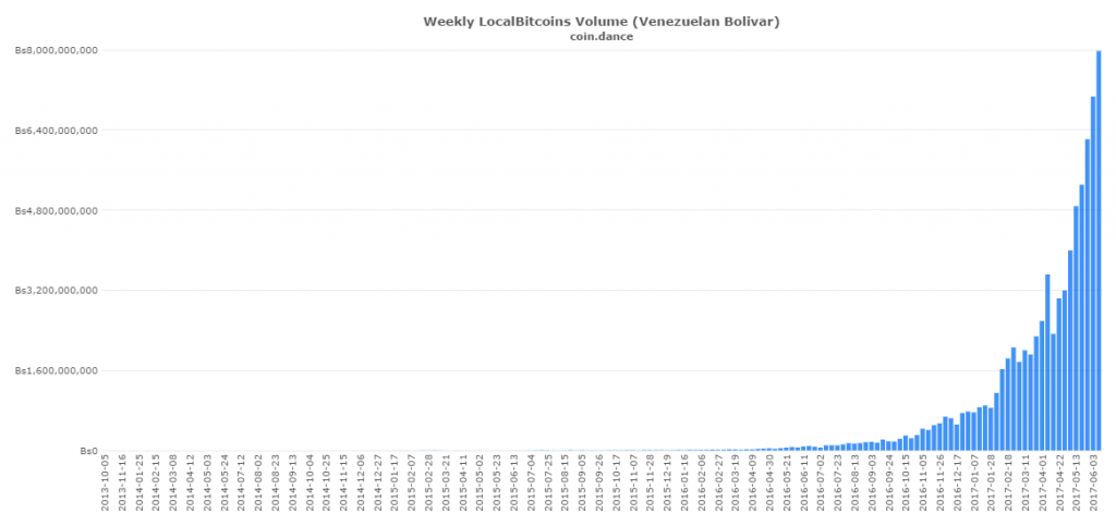 Bitcoin Trading in Venezuela Intensifies, Bolivar Still Down and Devalued