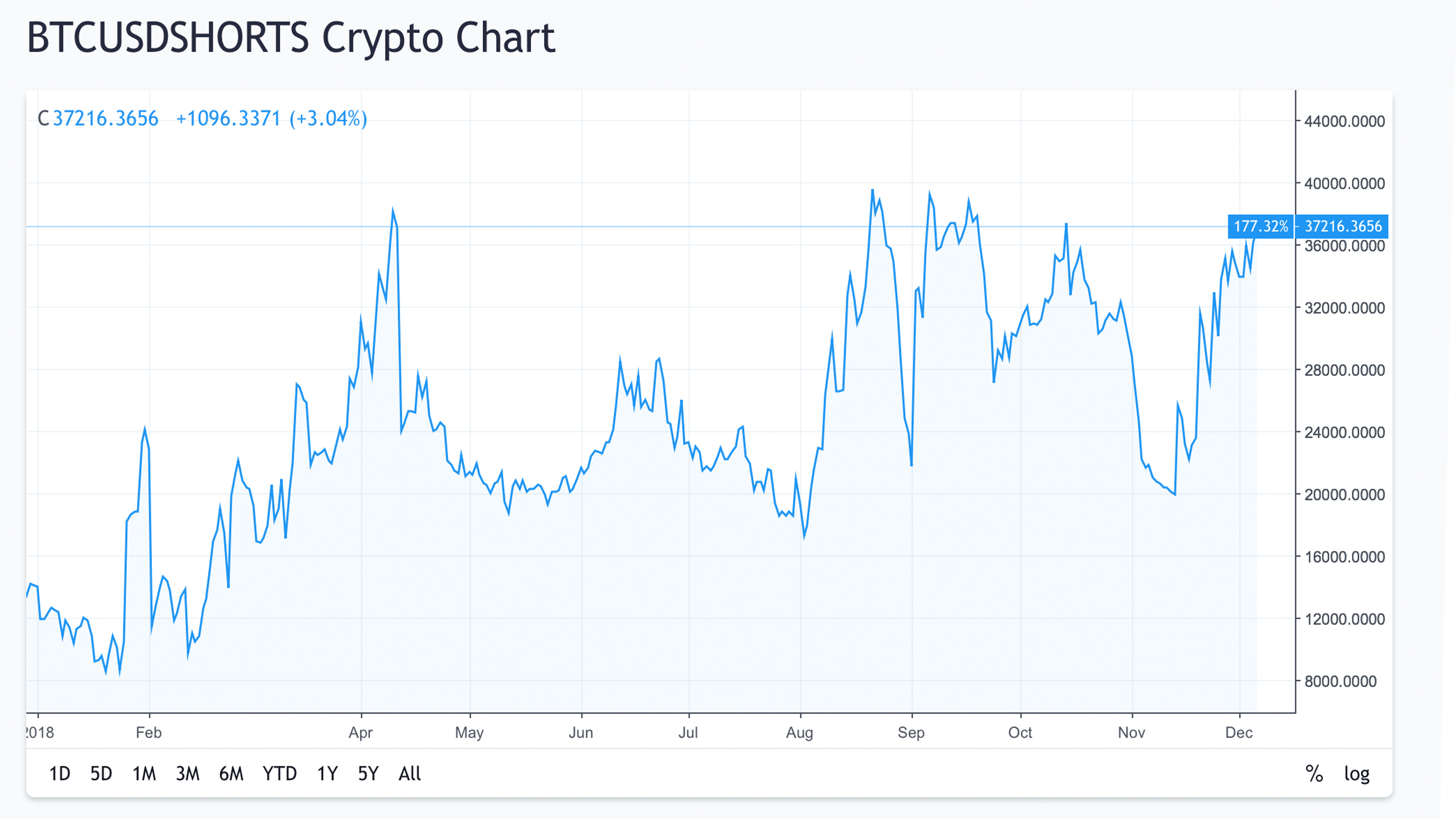 Chinese Miners Short BTC Markets to Hedge Against Falling Prices