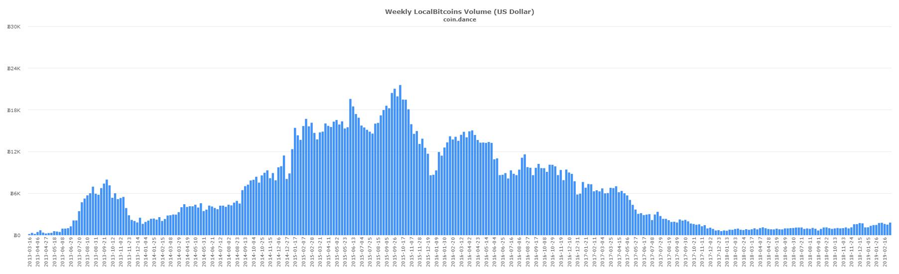 P2P Markets: Russian Localbitcoins Trade Outpaces Venezuela
