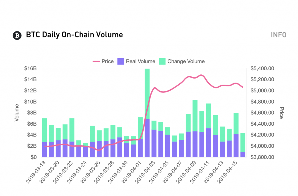 Token Analyst Monitors Exchange Inflows to Help Predict Market Movements