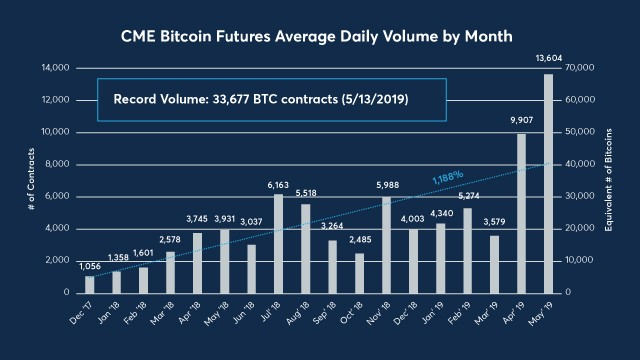 CME's Bitcoin Futures Hit New Records
