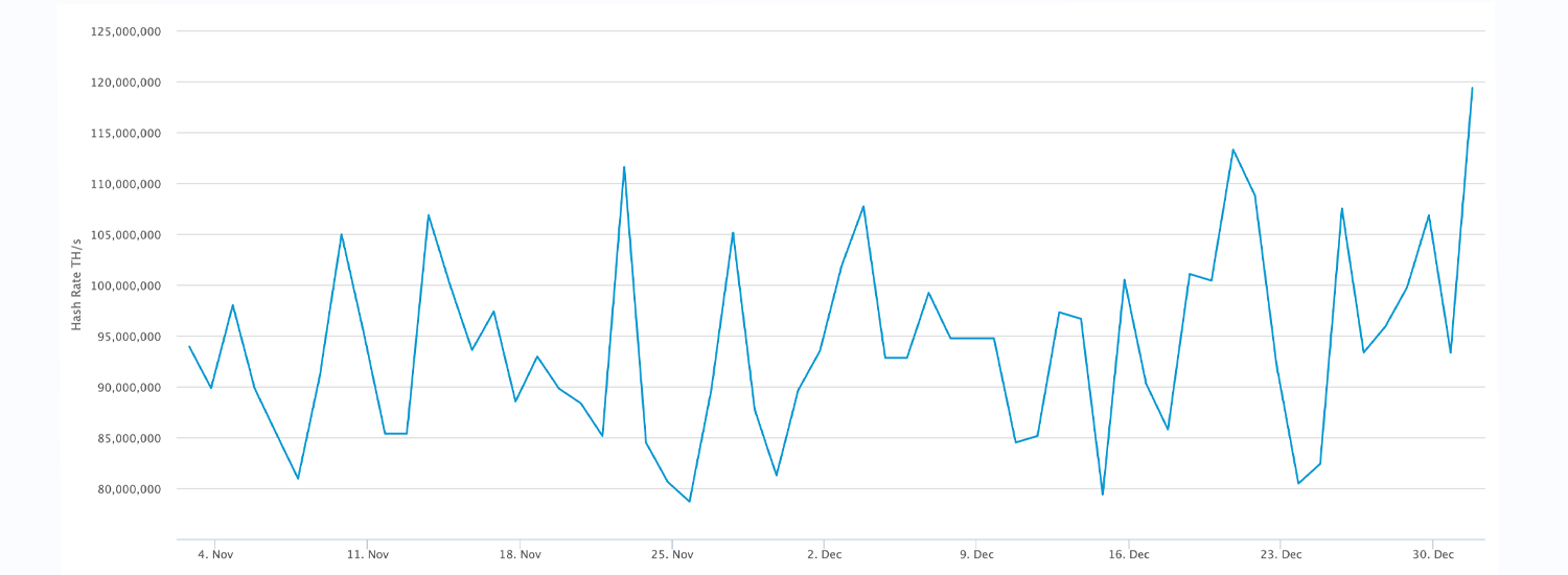 BTC's Hashrate Touches 120 Exahash, But the Price Has Not Followed