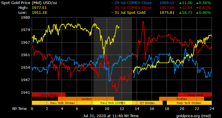 As Gold Touches New Highs Investors Face Storage Issues, Market Dilution, Threat of Seizures