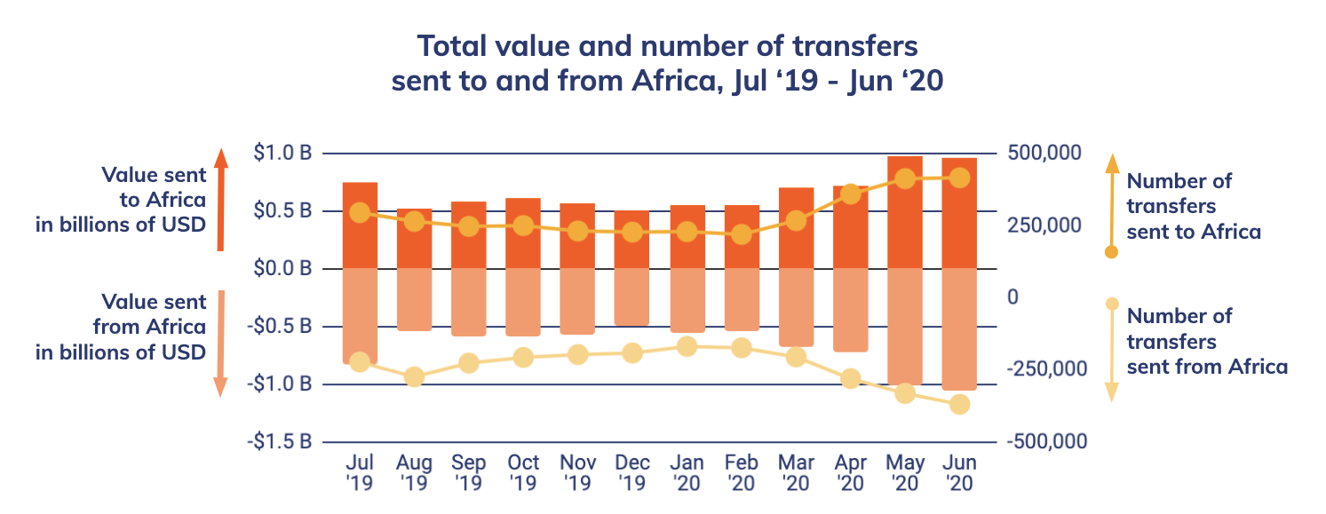 Fiat Devaluation Drives Retail Bitcoin Transfers in Africa 56% to $316 Million in a Year: Report