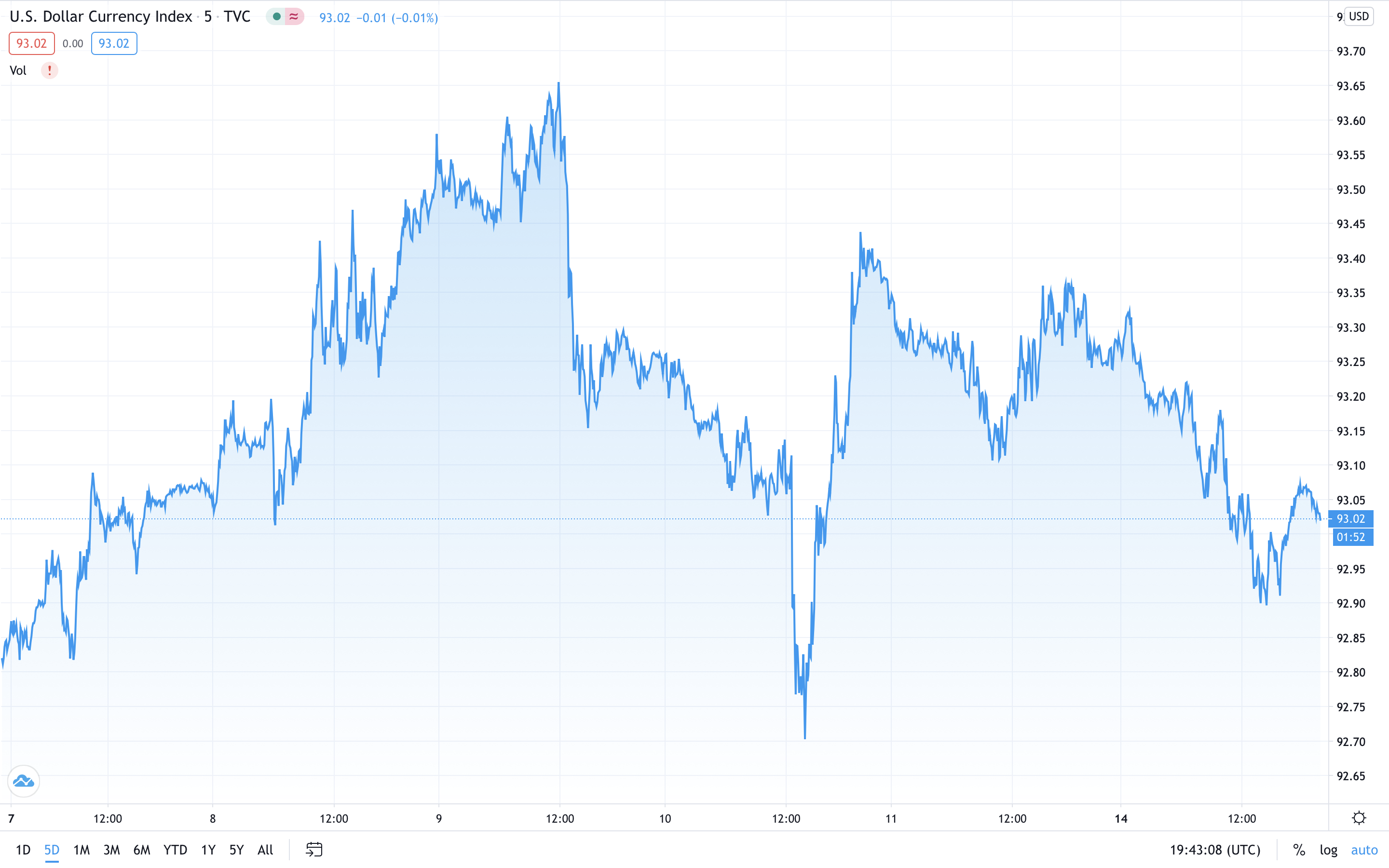 Macroeconomic Trends Boost Bitcoin and Gold, US Dollar Index Shows Bearish Double-Top